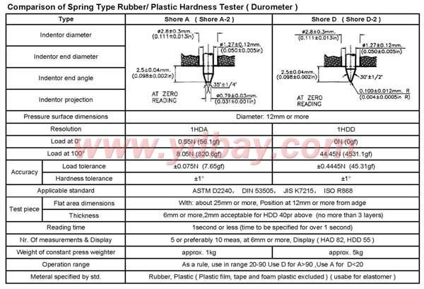Teclock Durometer Hardness Tester Gs 702n Ydbay Webshop